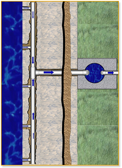 diagram of Infiltration