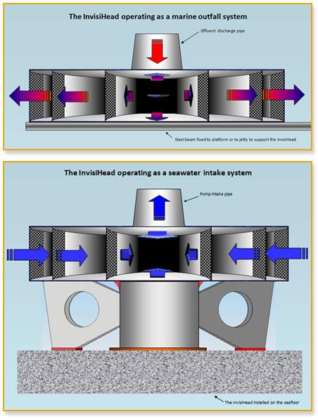 a diagram of the InvisiHead