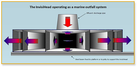 Invisihead functioning as a Marine Outfall