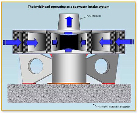 Diagram of Invisihead Seawater Intake System