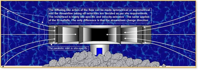 diagram of seawater intake hydraulics in Invisihead